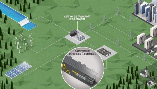【 Renault viene con el mayor almacenamiento de energía de Europa 】